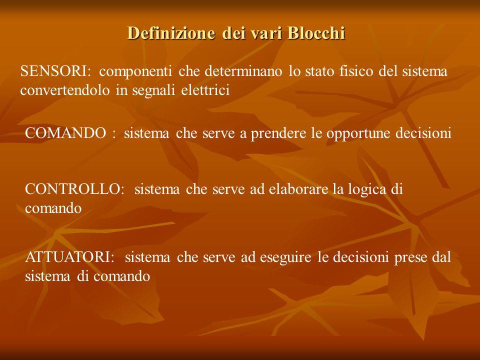 Definizione dei vari Blocchi