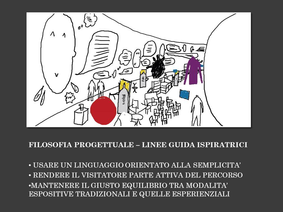 FILOSOFIA PROGETTUALE – LINEE GUIDA ISPIRATRICI