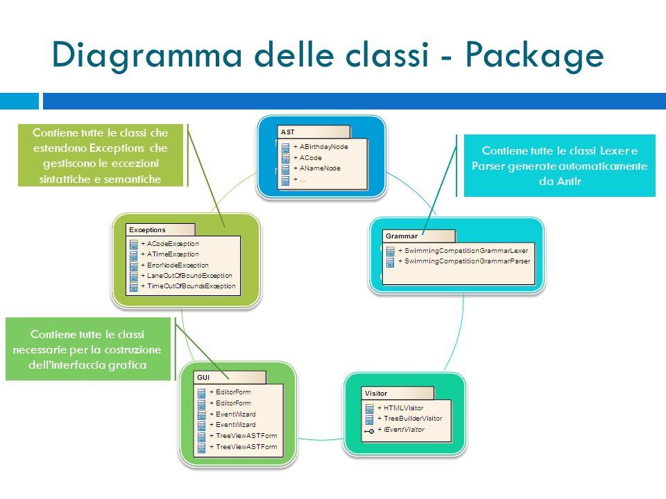 Diagramma delle classi - Package