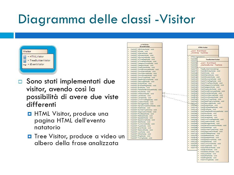 Diagramma delle classi -Visitor