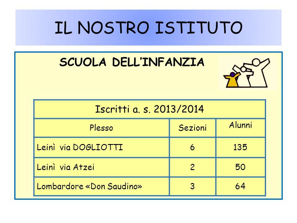 IL NOSTRO ISTITUTO SCUOLA DELL'INFANZIA Iscritti a. s. 2013/2014
