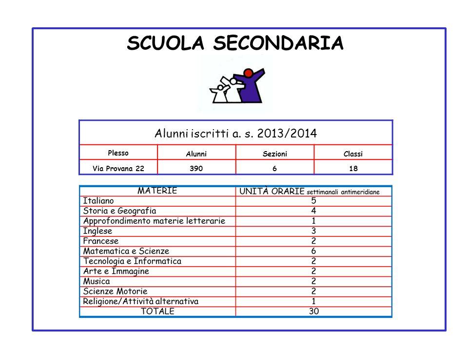 SCUOLA SECONDARIA Alunni iscritti a. s. 2013/2014 Plesso Alunni