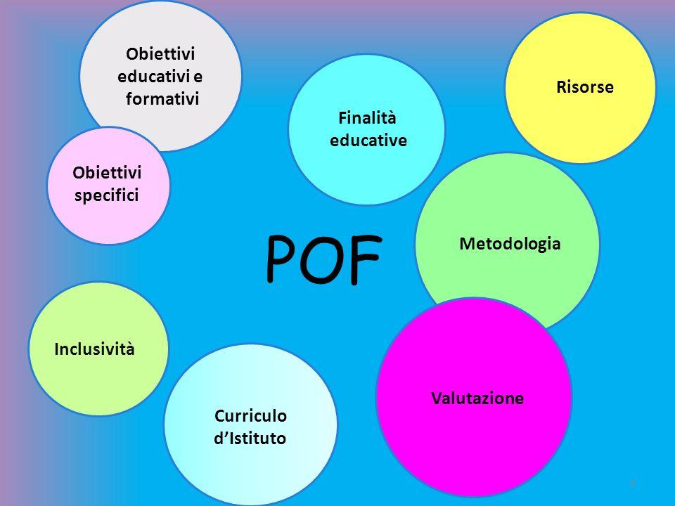 POF Obiettivi educativi e formativi Risorse Finalità educative