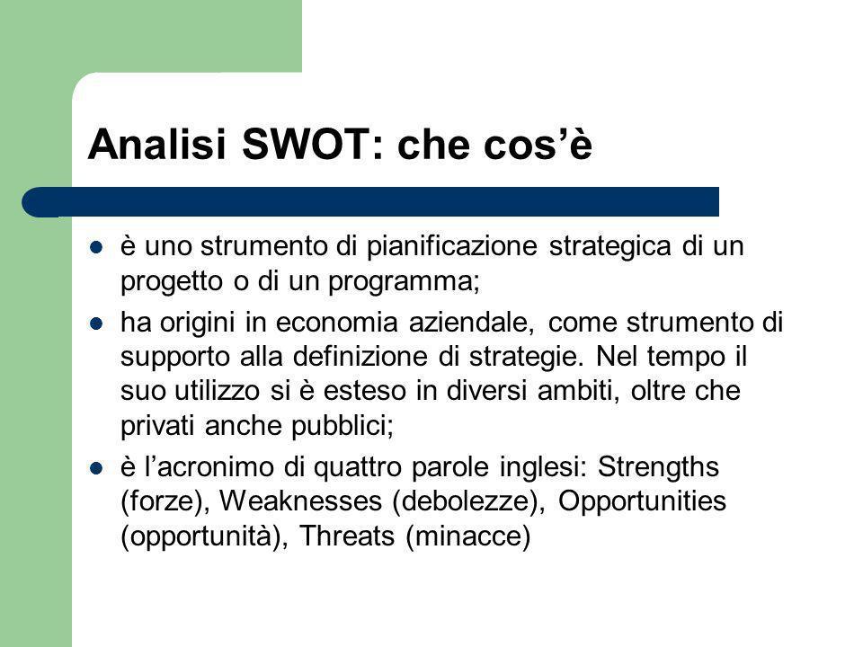 Analisi SWOT: che cos'è