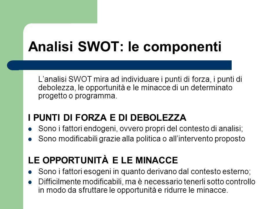 Analisi SWOT: le componenti