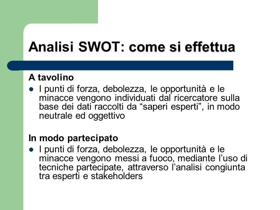 Analisi SWOT: come si effettua