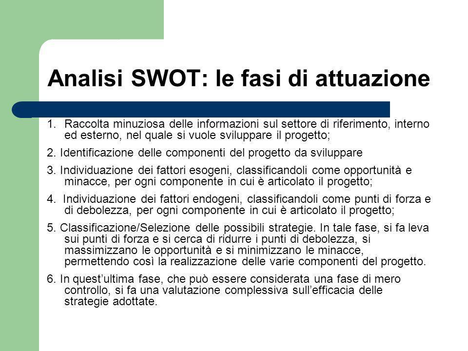 Analisi SWOT: le fasi di attuazione