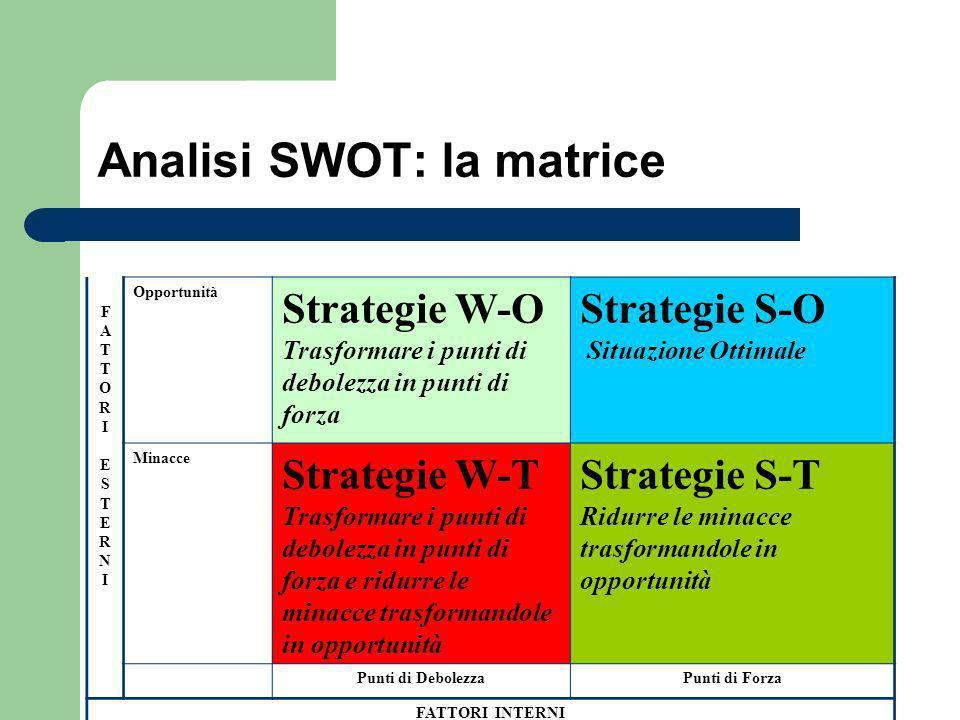 Analisi SWOT: la matrice