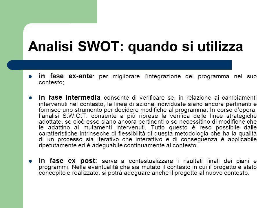 Analisi SWOT: quando si utilizza