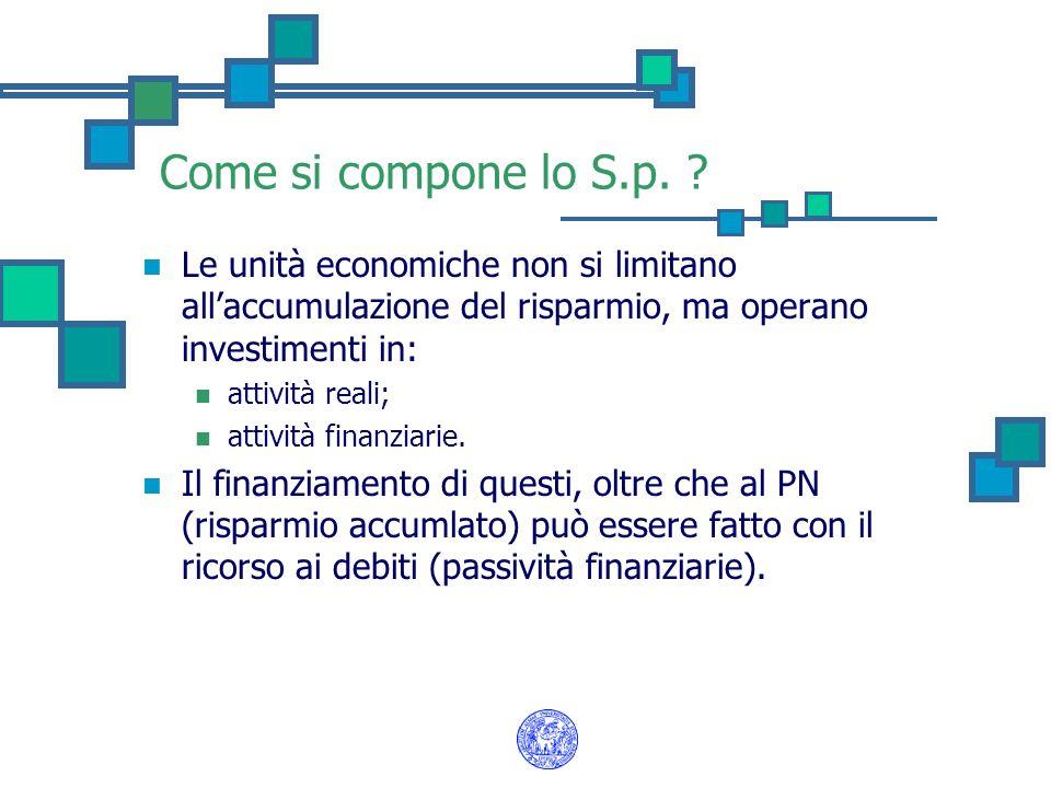 Come si compone lo S.p. Le unità economiche non si limitano all'accumulazione del risparmio, ma operano investimenti in: