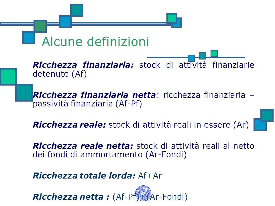 Alcune definizioni Ricchezza finanziaria: stock di attività finanziarie detenute (Af)