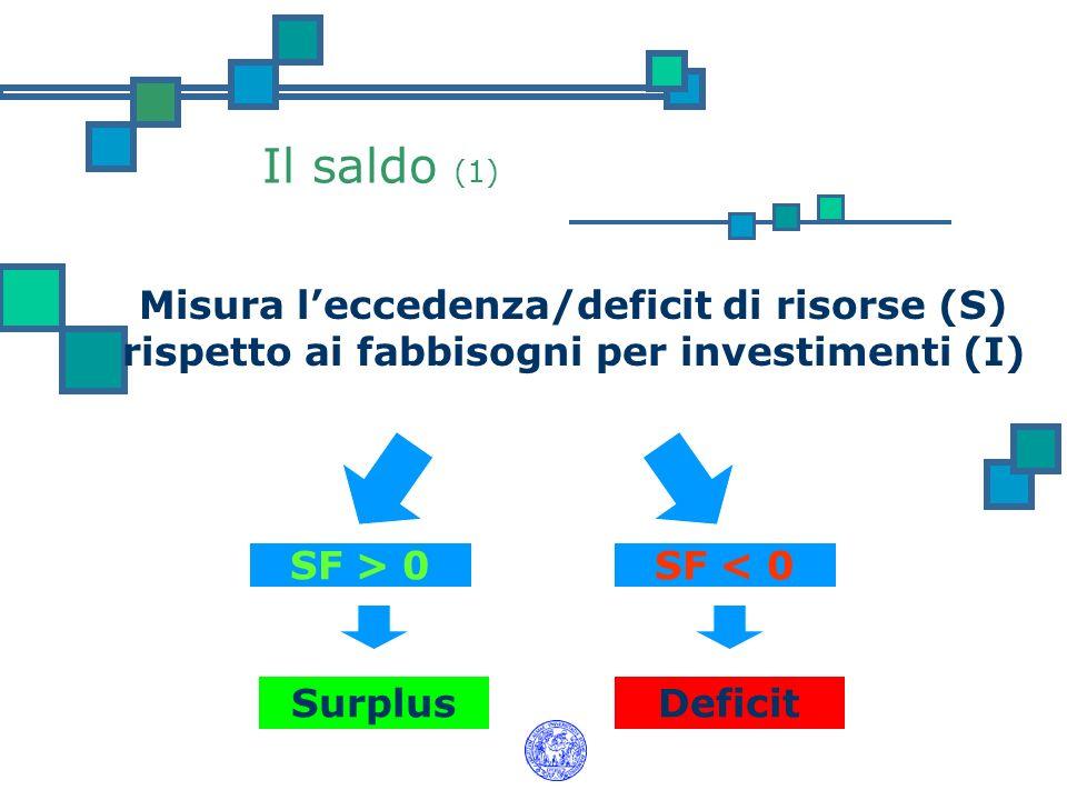 Il saldo (1) Misura l'eccedenza/deficit di risorse (S) rispetto ai fabbisogni per investimenti (I) SF > 0.