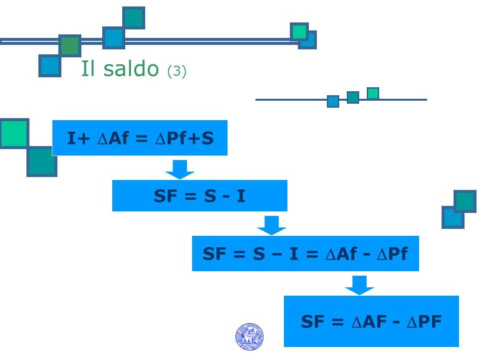 Il saldo (3) I+ Af = Pf+S SF = S - I SF = S – I = Af - Pf