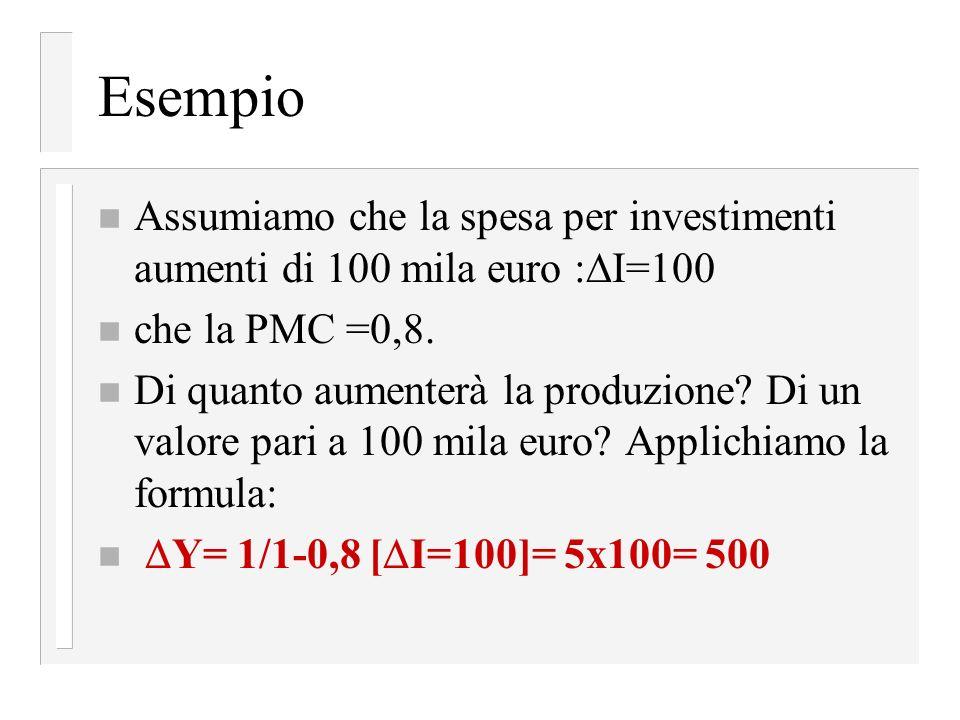 Esempio Assumiamo che la spesa per investimenti aumenti di 100 mila euro :I=100. che la PMC =0,8.
