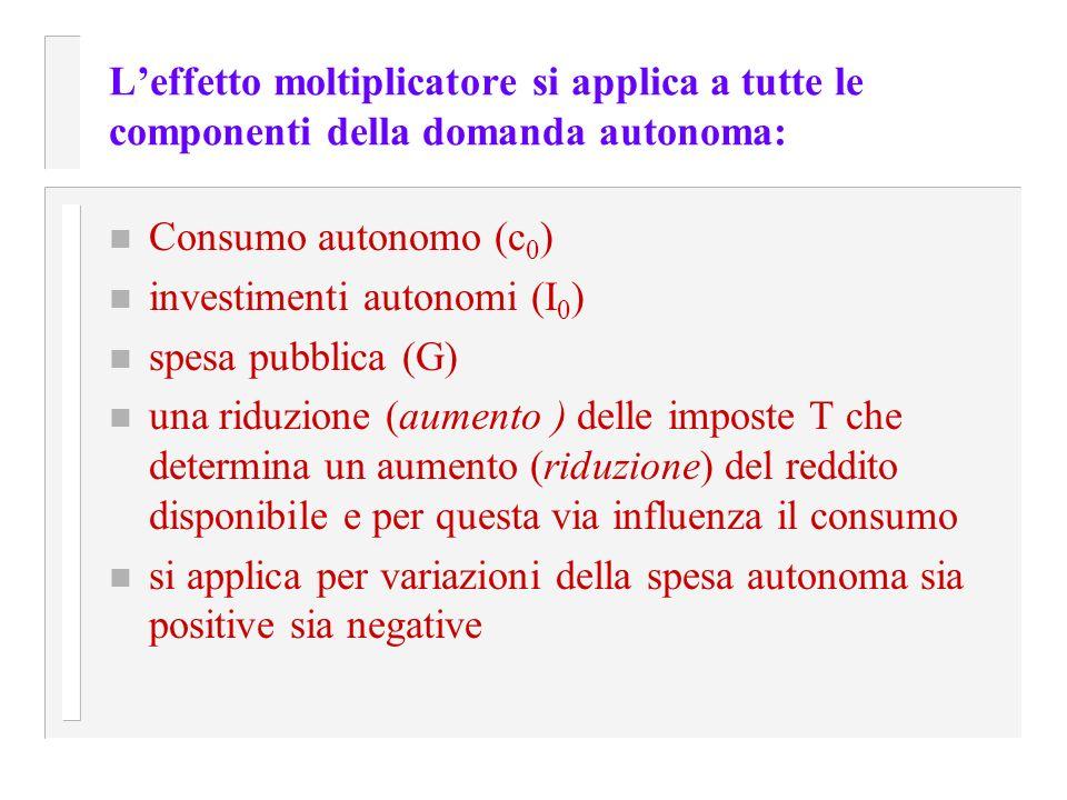 L'effetto moltiplicatore si applica a tutte le componenti della domanda autonoma: