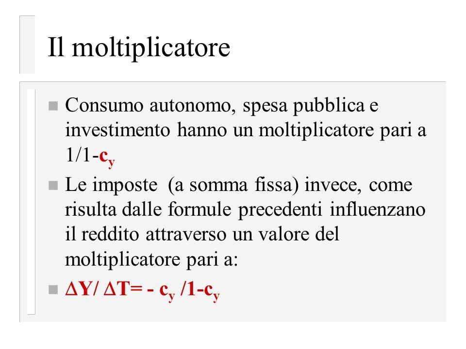 Il moltiplicatore Consumo autonomo, spesa pubblica e investimento hanno un moltiplicatore pari a 1/1-cy.