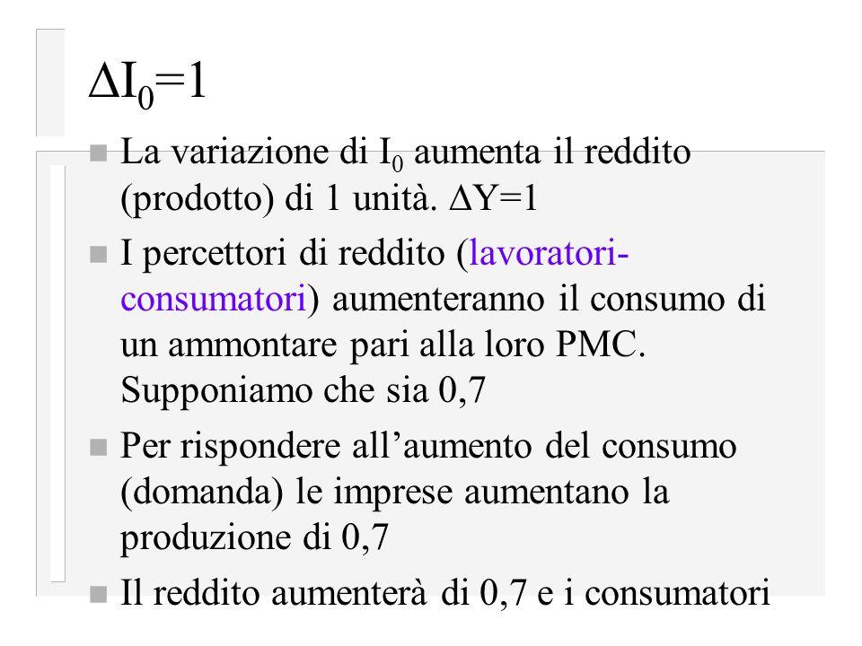 I0=1 La variazione di I0 aumenta il reddito (prodotto) di 1 unità. Y=1.