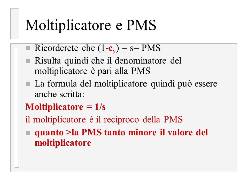 Moltiplicatore e PMS Ricorderete che (1-cy) = s= PMS