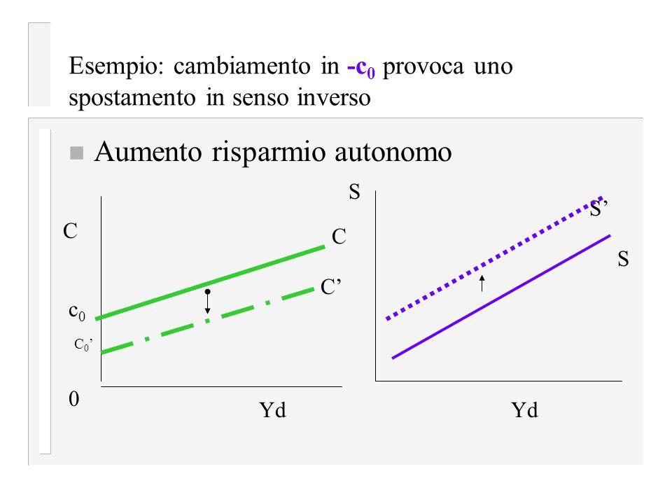 Esempio: cambiamento in -c0 provoca uno spostamento in senso inverso