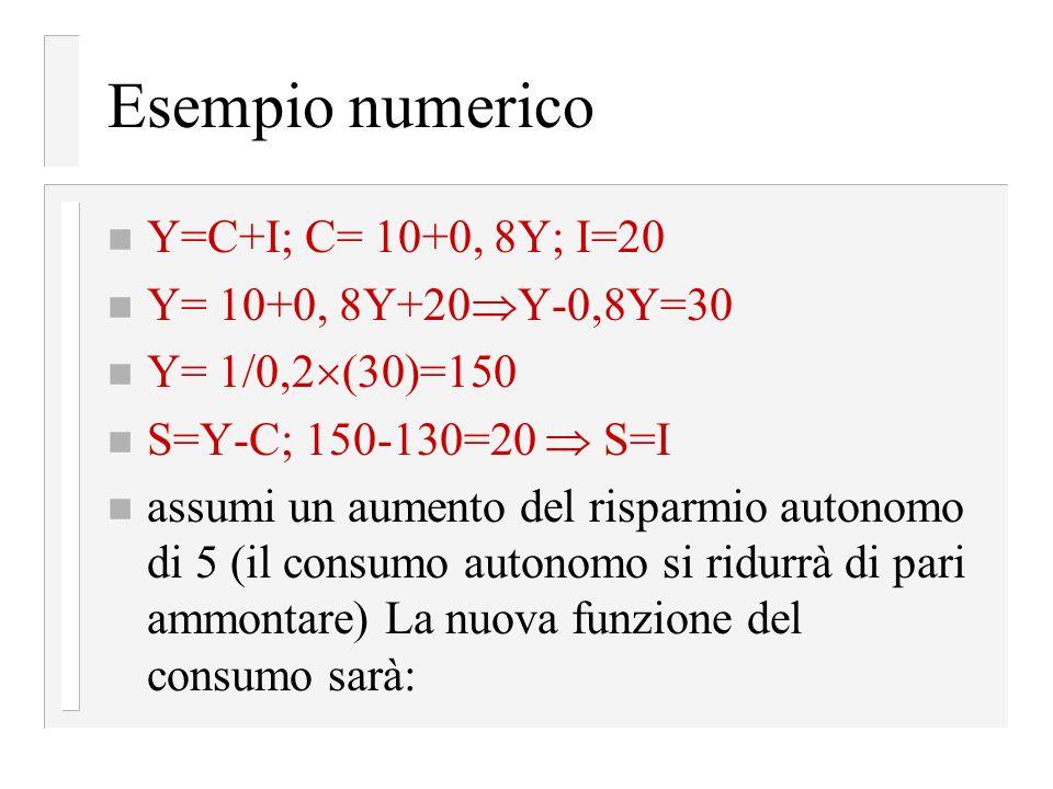 Esempio numerico Y=C+I; C= 10+0, 8Y; I=20 Y= 10+0, 8Y+20Y-0,8Y=30