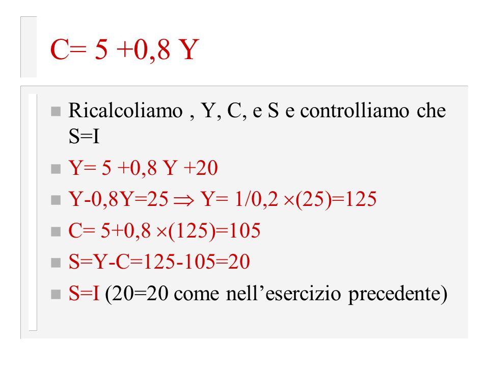 C= 5 +0,8 Y Ricalcoliamo , Y, C, e S e controlliamo che S=I