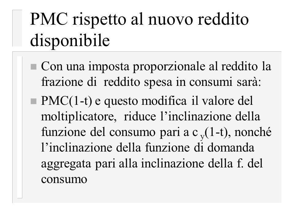 PMC rispetto al nuovo reddito disponibile
