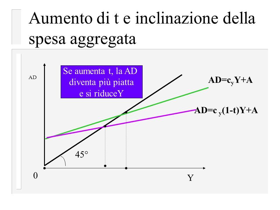 Aumento di t e inclinazione della spesa aggregata