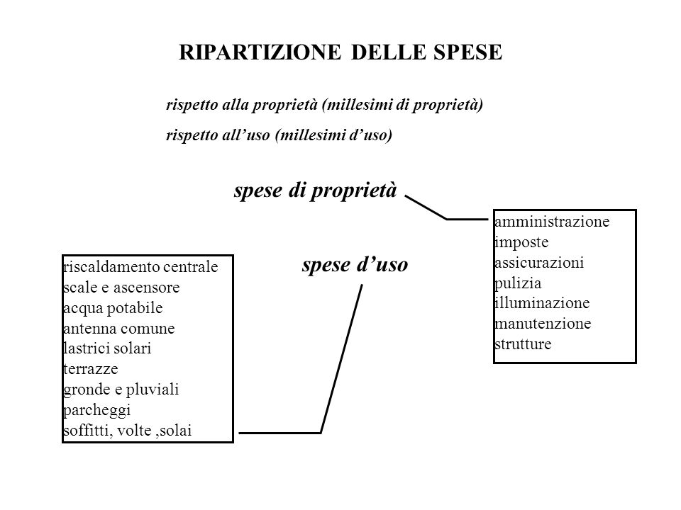 RIPARTIZIONE DELLE SPESE