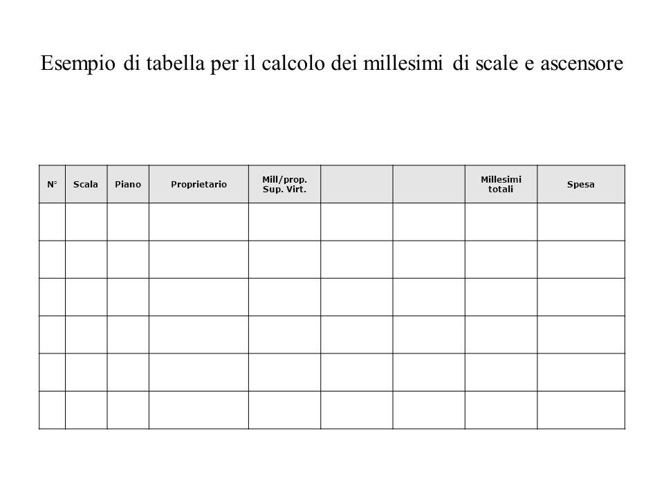 Esempio di tabella per il calcolo dei millesimi di scale e ascensore
