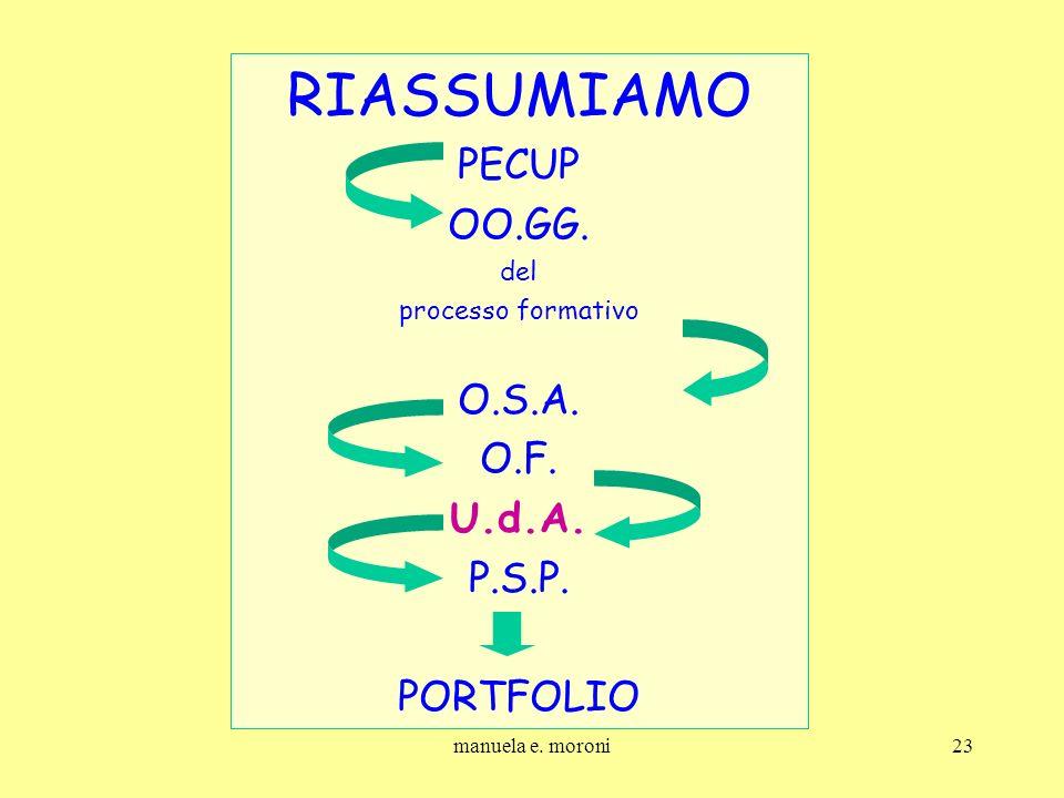 RIASSUMIAMO PECUP OO.GG. O.S.A. O.F. U.d.A. P.S.P. PORTFOLIO del