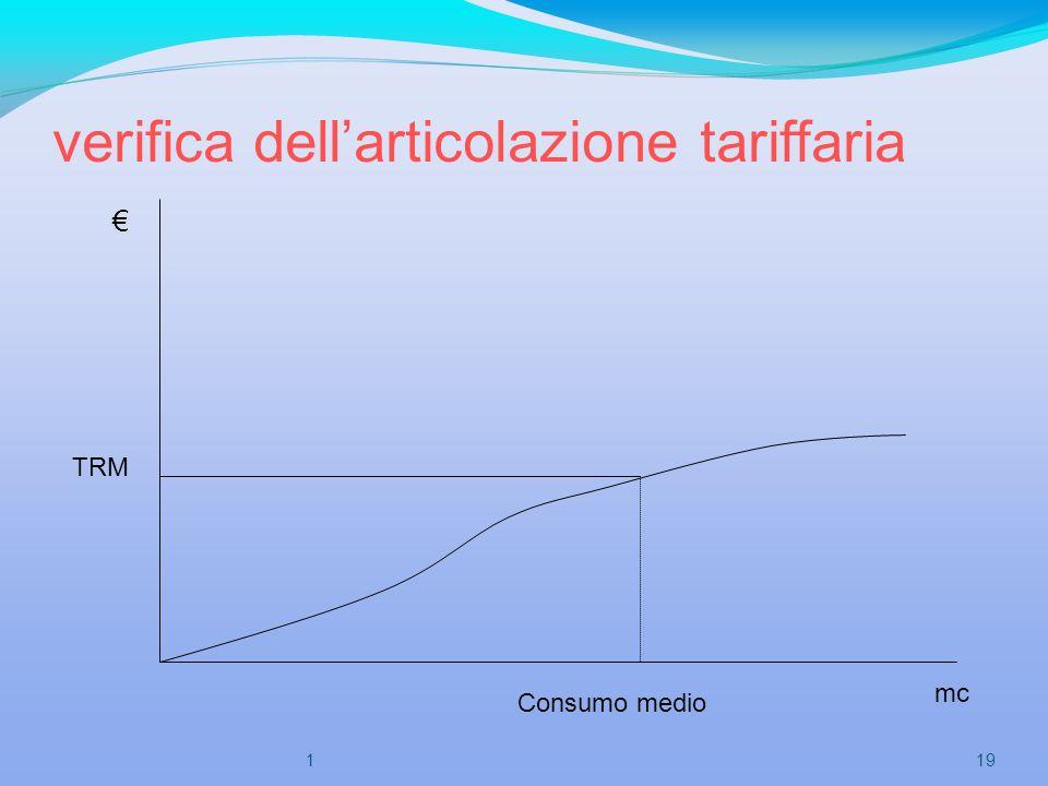 verifica dell'articolazione tariffaria