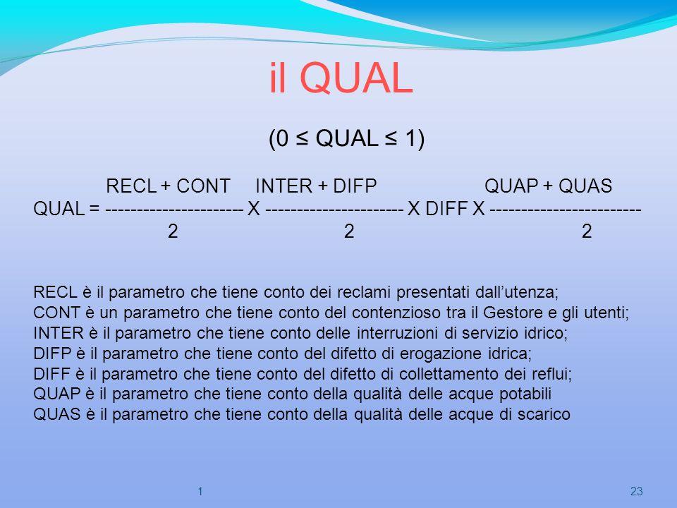 il QUAL (0 ≤ QUAL ≤ 1) RECL + CONT INTER + DIFP QUAP + QUAS