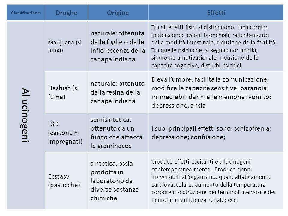 Allucinogeni Droghe Origine Effetti