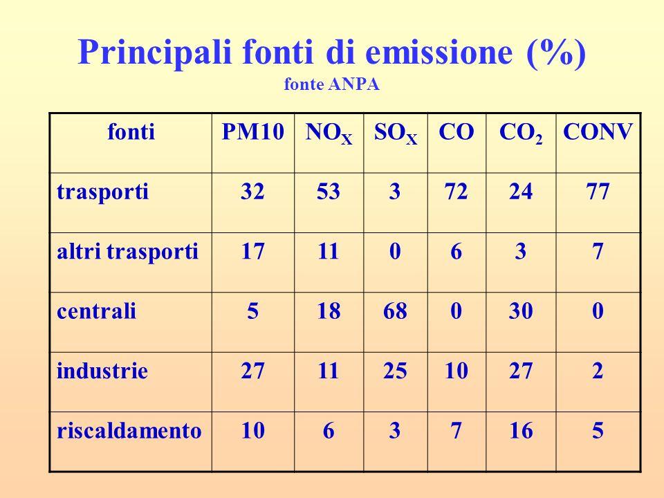 Principali fonti di emissione (%) fonte ANPA
