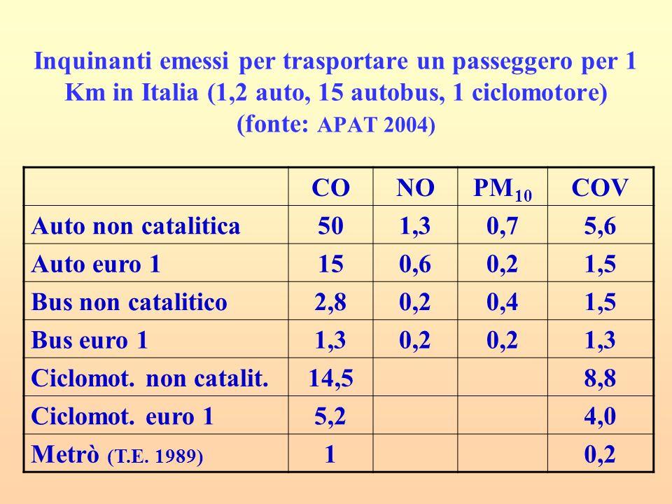 Inquinanti emessi per trasportare un passeggero per 1 Km in Italia (1,2 auto, 15 autobus, 1 ciclomotore) (fonte: APAT 2004)