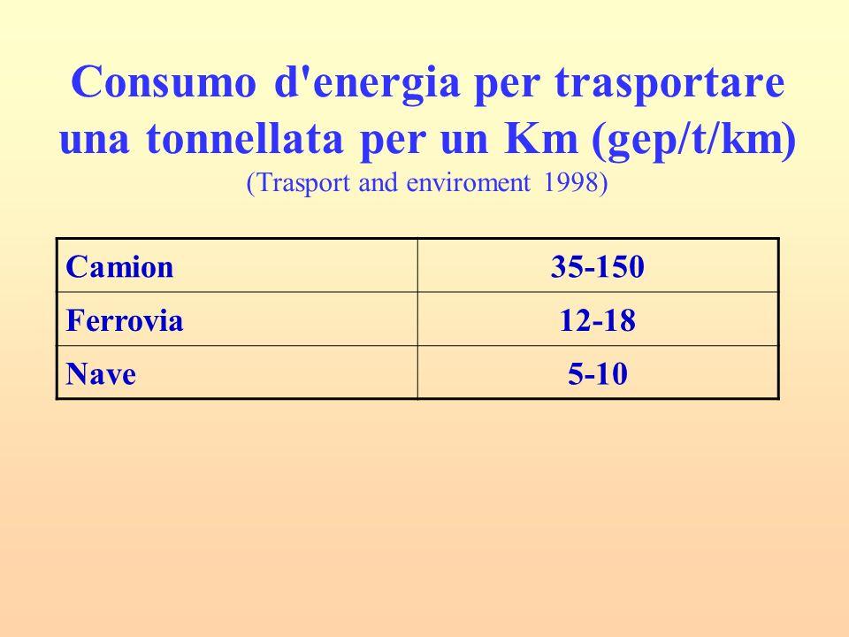 Consumo d energia per trasportare una tonnellata per un Km (gep/t/km) (Trasport and enviroment 1998)