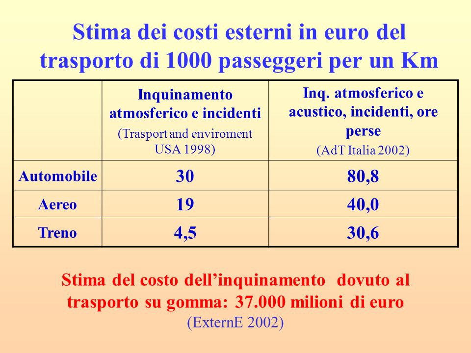 Stima dei costi esterni in euro del trasporto di 1000 passeggeri per un Km