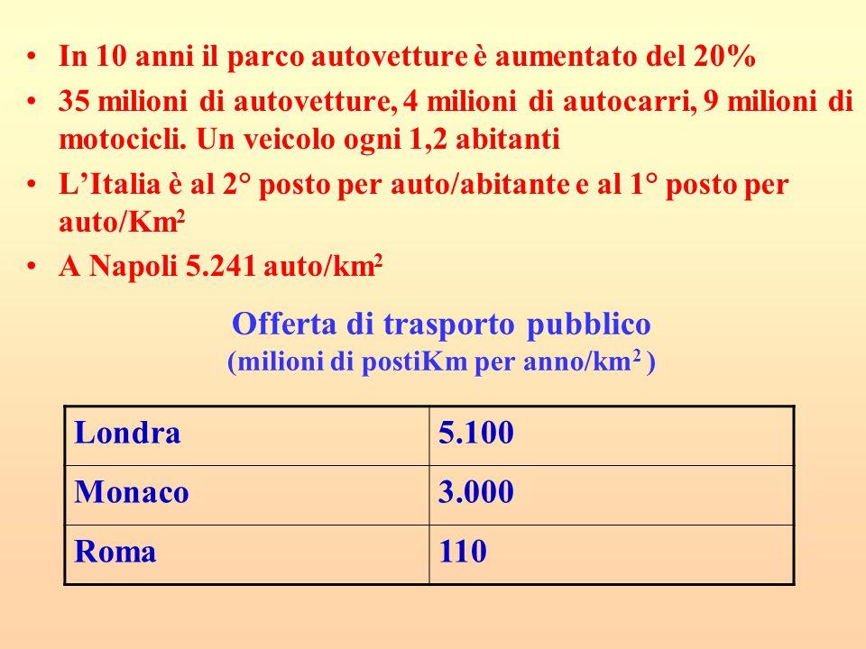 Offerta di trasporto pubblico (milioni di postiKm per anno/km2 )