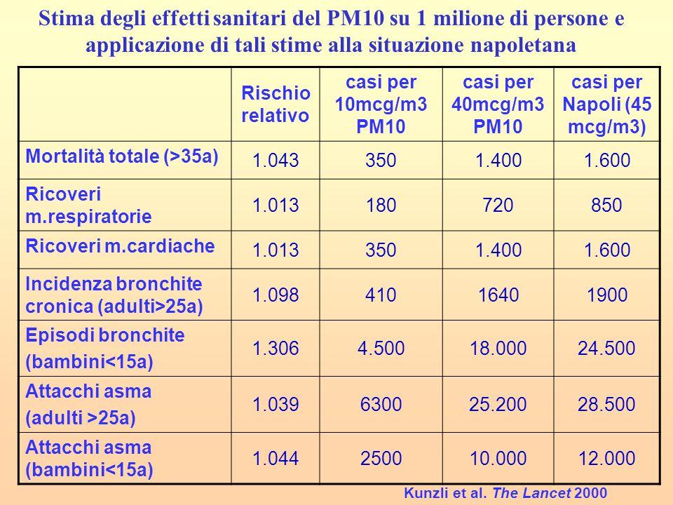 casi per Napoli (45 mcg/m3)