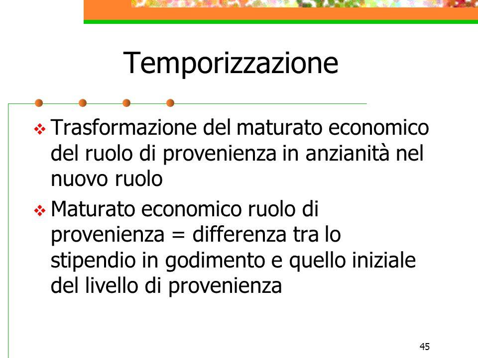 TemporizzazioneTrasformazione del maturato economico del ruolo di provenienza in anzianità nel nuovo ruolo.