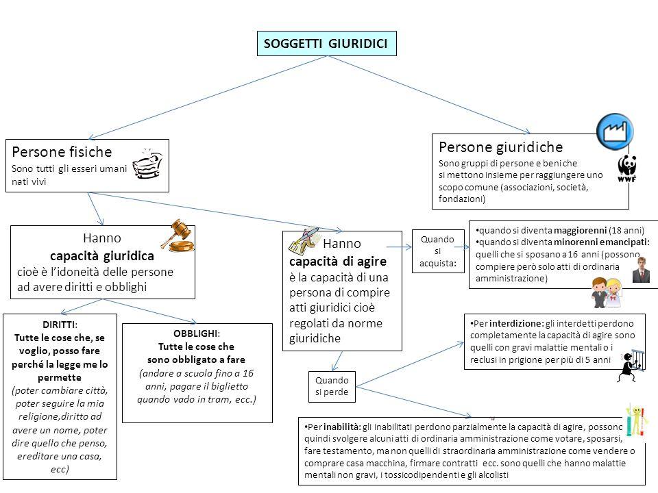 Persone giuridiche Persone fisiche SOGGETTI GIURIDICI Hanno Hanno