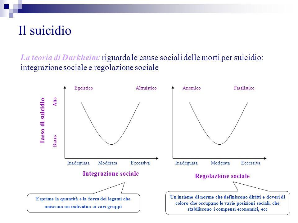 Il suicidio La teoria di Durkheim: riguarda le cause sociali delle morti per suicidio: integrazione sociale e regolazione sociale.