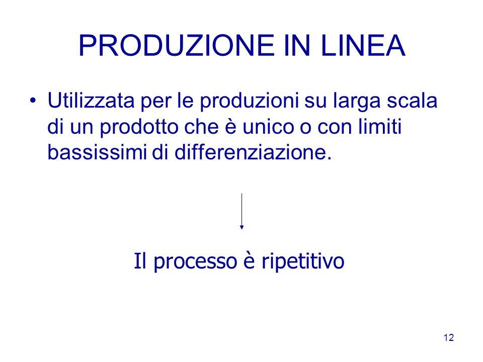 PRODUZIONE IN LINEA Utilizzata per le produzioni su larga scala di un prodotto che è unico o con limiti bassissimi di differenziazione.