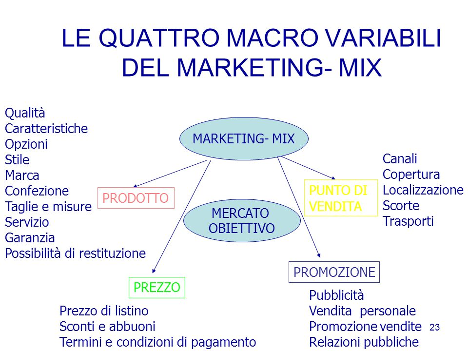 LE QUATTRO MACRO VARIABILI DEL MARKETING- MIX