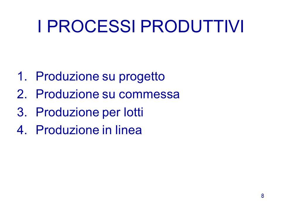 I PROCESSI PRODUTTIVI Produzione su progetto Produzione su commessa