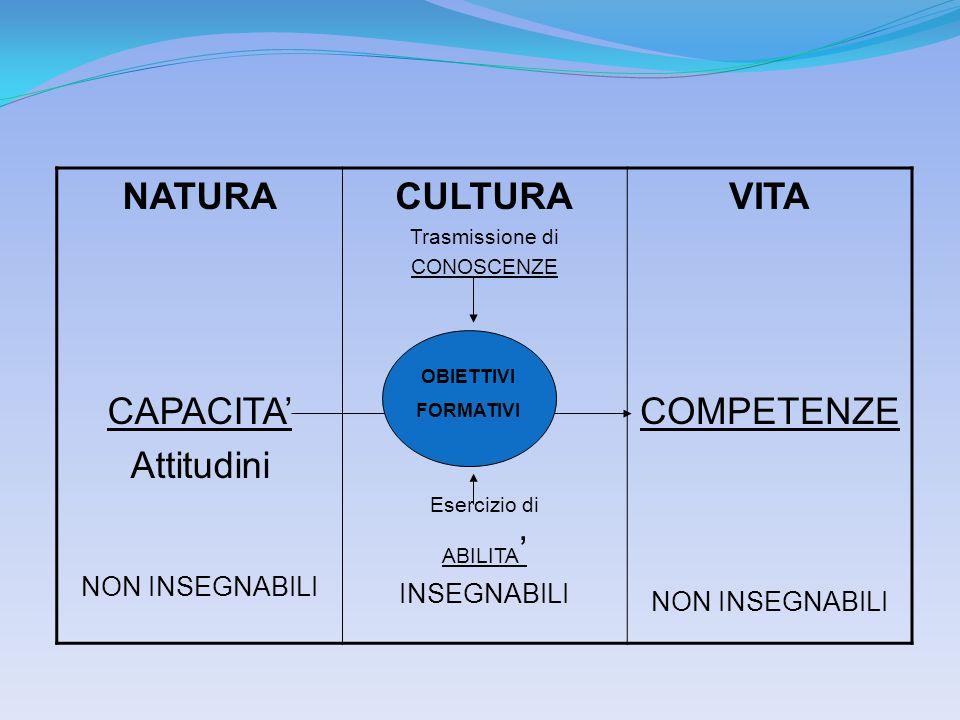NATURA CAPACITA' Attitudini CULTURA VITA COMPETENZE NON INSEGNABILI