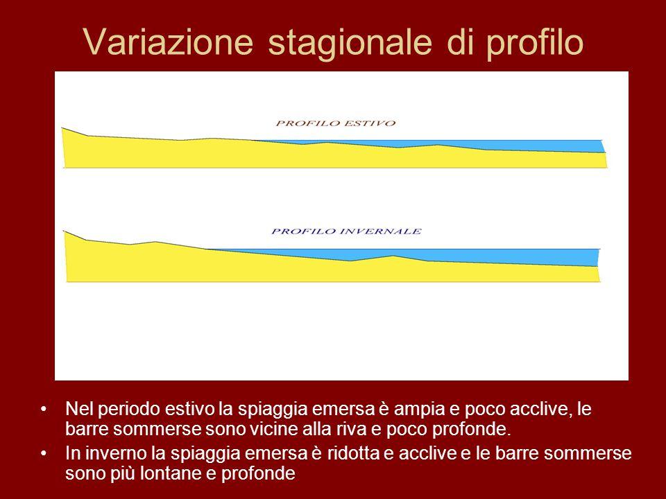 Variazione stagionale di profilo