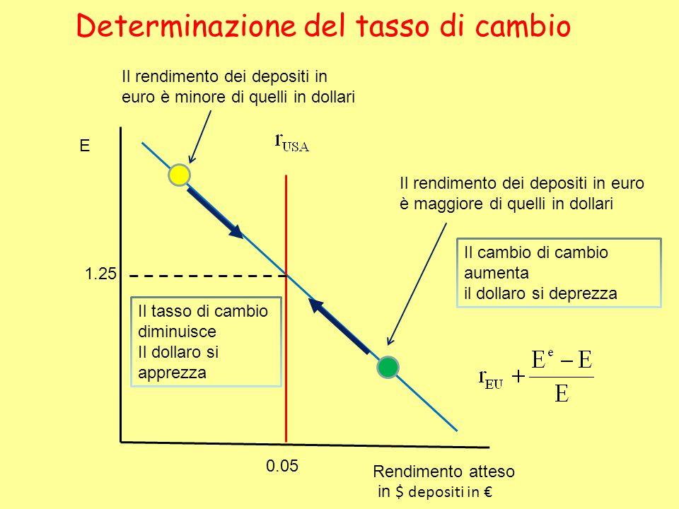 Determinazione del tasso di cambio