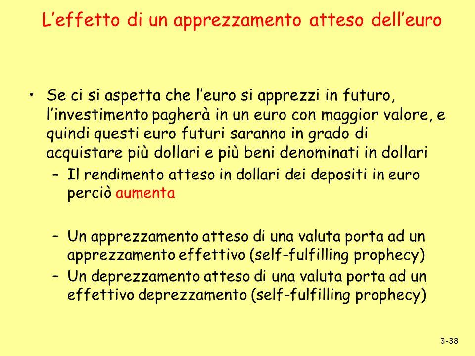 L'effetto di un apprezzamento atteso dell'euro