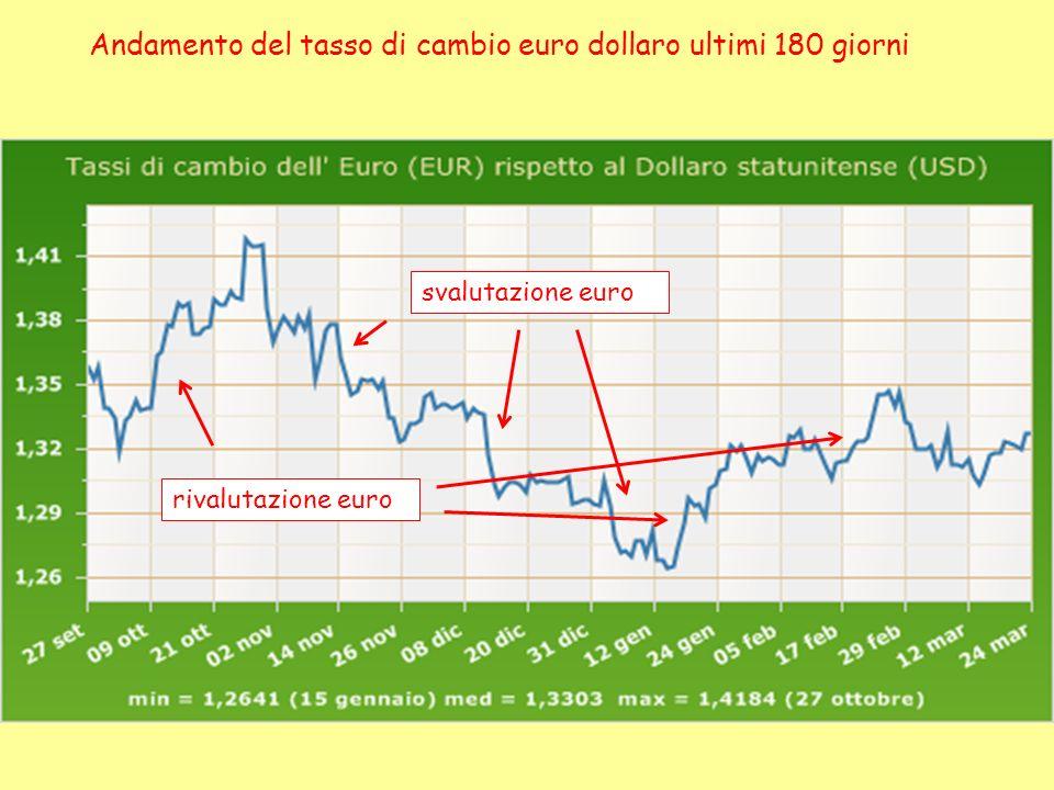 Andamento del tasso di cambio euro dollaro ultimi 180 giorni